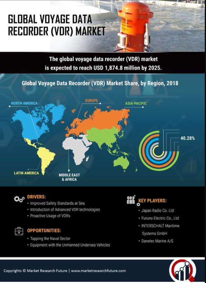 Global VDR Market